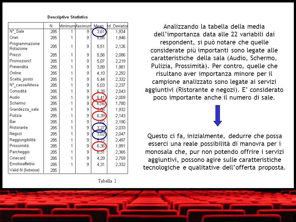 Rotated Component Matrix(a) Component ExperienceServiziProcesso di acquistoProgrammazionePricingLocationLegameParking Comodità0,7030,1500,2760,175-0,0010,0470,0460,278 Audio0,8240,0630,2210,1650,0910,0890,0450,250 Schermo0,8560,0480,1220,1820,1170,0650,1030,196 Grandezza_sala0,7220,3280,134-0,0280,1910,1280,1580,053 Pulizia0,6110,0940,0950,459-0,0900,0720,062-0,147 N°_Sale0,1390,5090,2960,0540,400-0,0990,1540,191 Bar0,1530,8280,0630,1750,1170,0930,063-0,055 Ristorante0,0870,8680,1510,0810,0290,0980,2570,095 Negozi0,0350,8190,1510,0670,0070,1700,2410,050 Prevendita0,0530,2640,7600,0150,2560,0940,2280,064 Online0,0300,0600,8420,0590,1560,0800,2450,043 Scelta_posto0,3670,0990,7270,099-0,0720,1230,0190,149 N°_casseAttesa0,3810,2040,4830,392-0,0240,213-0,0160,276 Orari0,0320,0670,0060,8590,060-0,020-0,039-0,037 Programmazione/Rotazione0,129 0,1280,7550,217-0,0280,220-0,004 Prezzi0,0680,015-0,0590,2110,8520,1070,0260,137 Promozioni1-0,0050,0400,160-0,0190,8580,1800,0690,052 Raggiungibilità0,0290,1380,222-0,0720,1680,7760,0900,049 Prossimità0,036-0,009-0,0920,0330,0640,8220,1920,153 Cinecard0,0060,1280,205-0,4000,2940,2680,6080,110 Emotivi/affettivi0,0380,1380,0500,217-0,0620,1510,8790,075 Parcheggio0,028-0,041-0,009-0,1040,1040,1260,0800,929
