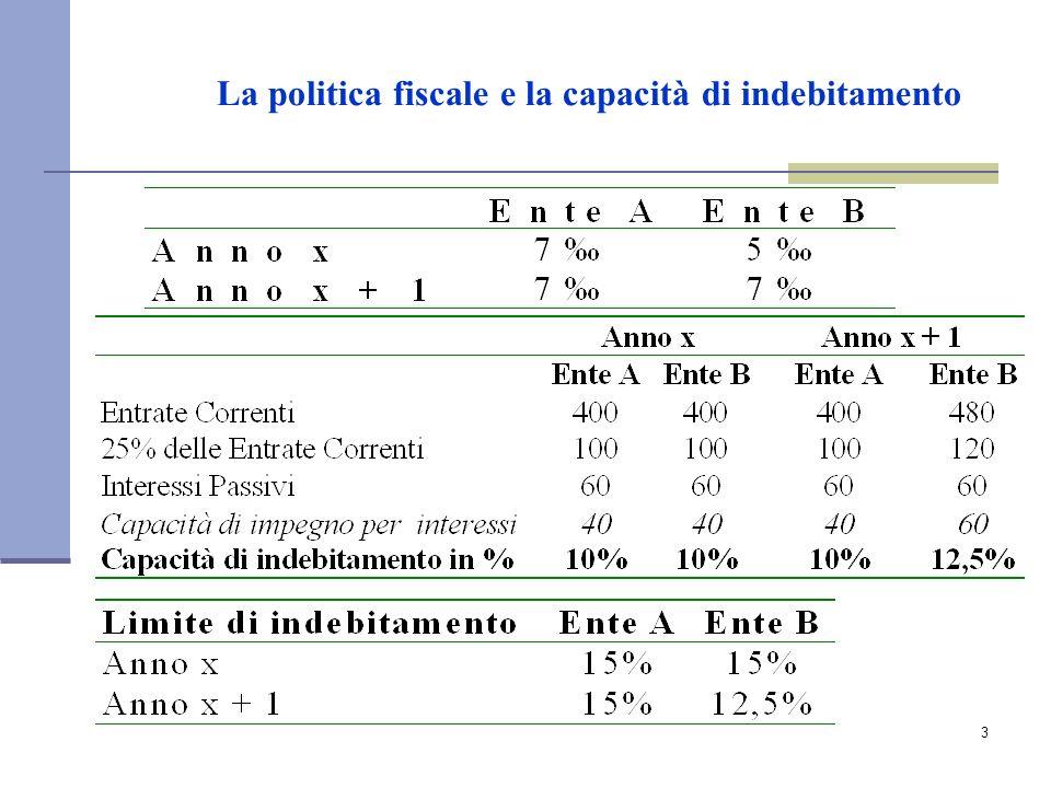 3 La politica fiscale e la capacità di indebitamento