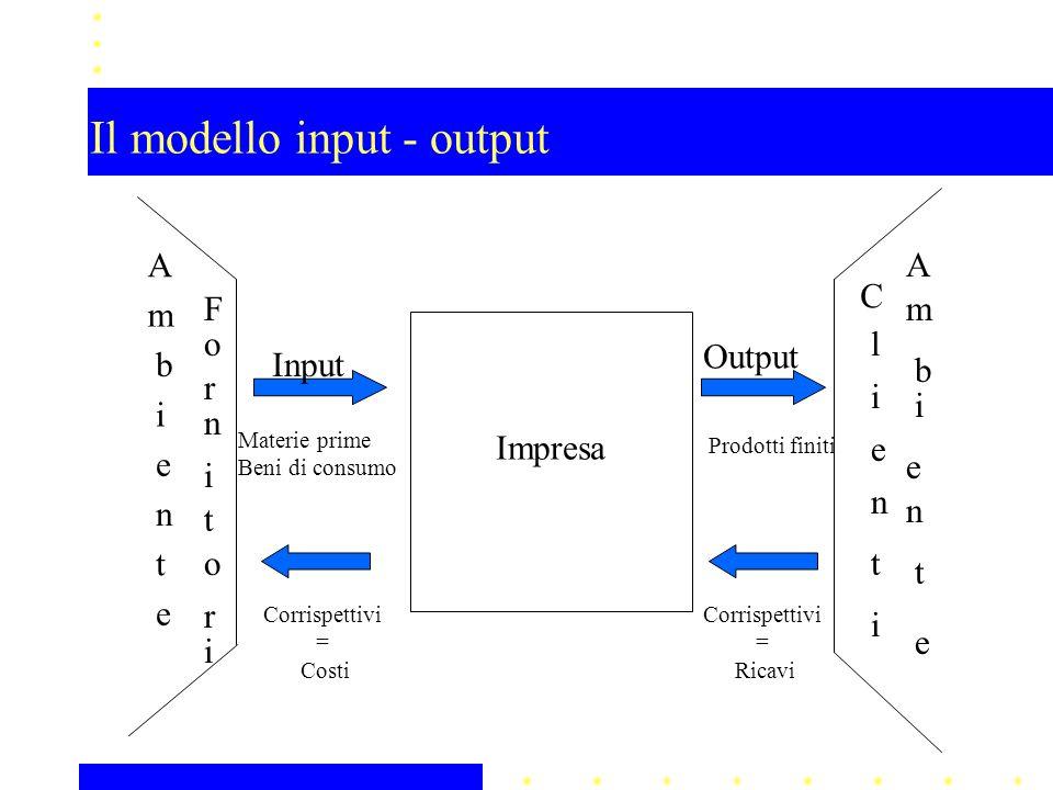 Il modello input - output A m b i e n t e A m b i e n t e Impresa Input Output Materie prime Beni di consumo Prodotti finiti Corrispettivi = Ricavi Corrispettivi = Costi F o r n i t o r i C l i e n t i