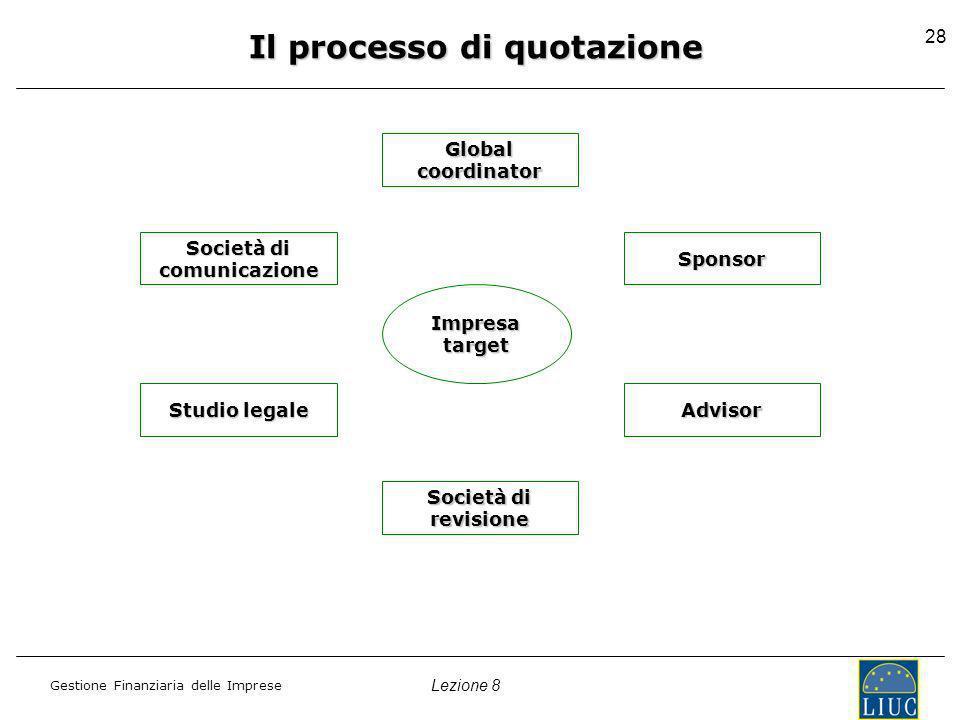 Lezione 8 Gestione Finanziaria delle Imprese 28 Il processo di quotazione Global coordinator Sponsor Advisor Società di revisione comunicazione Studio legale Impresatarget