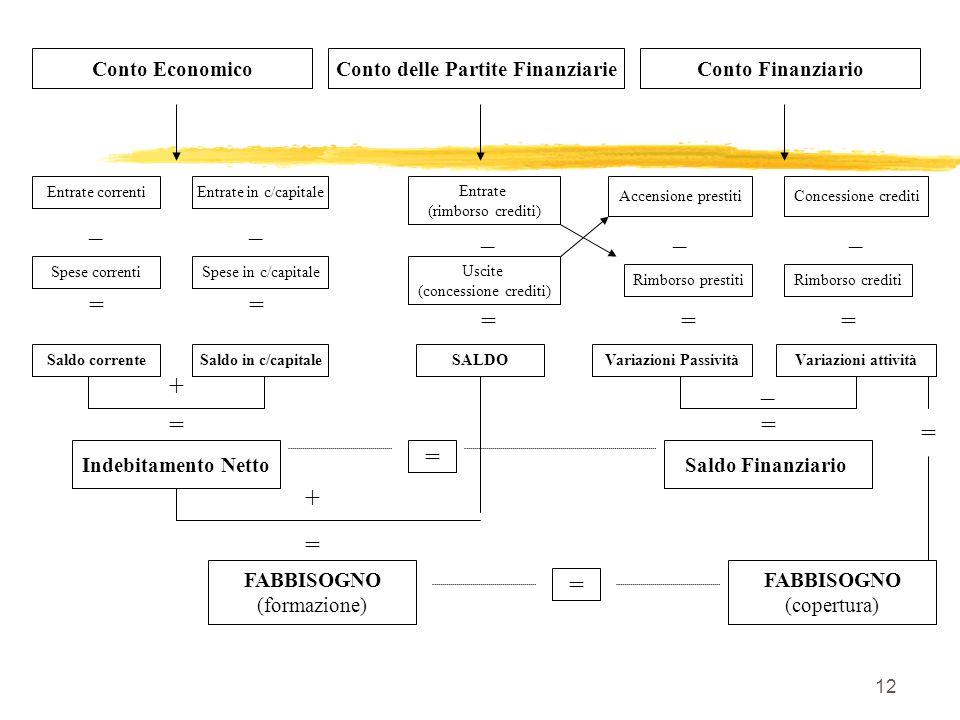 12 Conto EconomicoConto FinanziarioConto delle Partite Finanziarie Entrate correntiEntrate in c/capitale Spese correnti Accensione prestitiConcessione crediti Rimborso prestiti _ Spese in c/capitale Saldo in c/capitaleSaldo corrente Indebitamento Netto Rimborso crediti _ == + = Entrate (rimborso crediti) _ Uscite (concessione crediti) = SALDO FABBISOGNO (formazione) = + = = FABBISOGNO (copertura) __ == Variazioni PassivitàVariazioni attività _ = Saldo Finanziario =