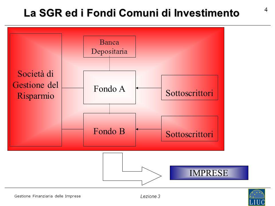 Gestione Finanziaria delle Imprese Lezione 3 4 La SGR ed i Fondi Comuni di Investimento Società di Gestione del Risparmio Fondo A Fondo B Sottoscrittori Banca Depositaria IMPRESE
