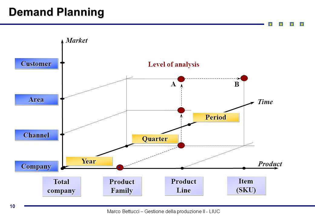 10 Marco Bettucci – Gestione della produzione II - LIUC ProductTotalcompany Product Family ProductLineItem(SKU) MarketCompany Channel Area Customer Ti