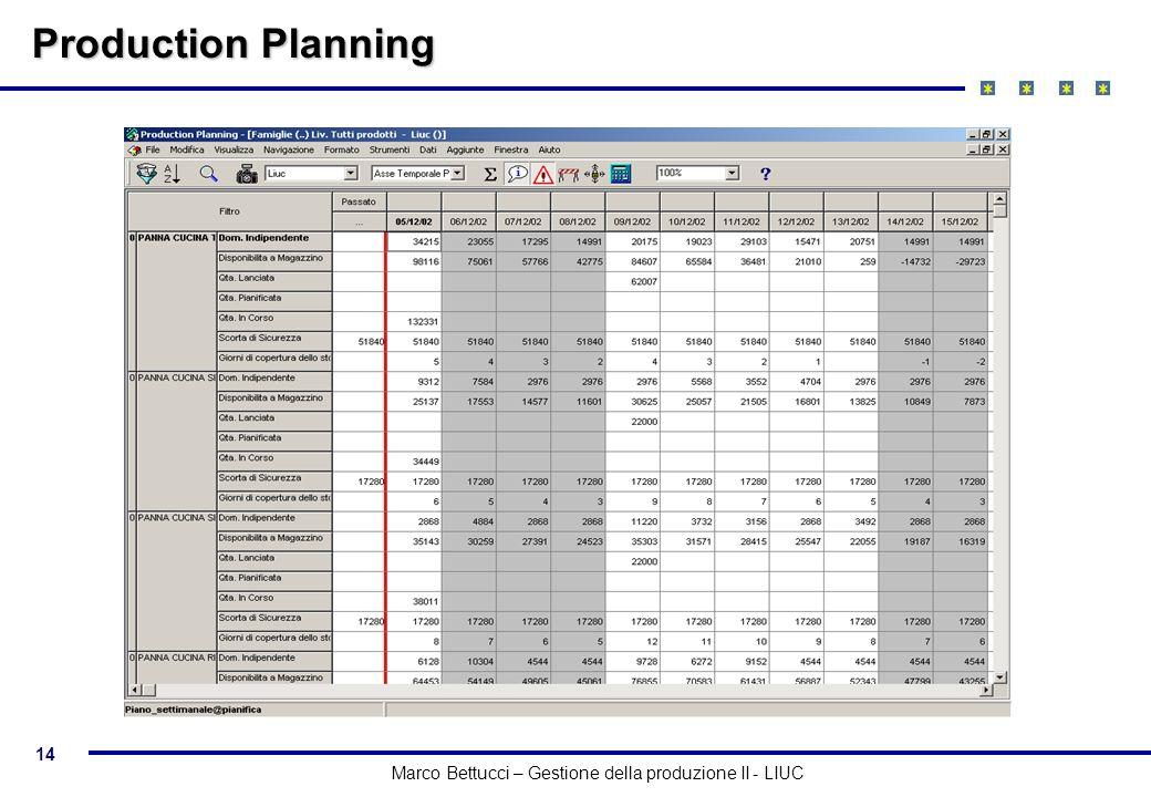 14 Marco Bettucci – Gestione della produzione II - LIUC Production Planning