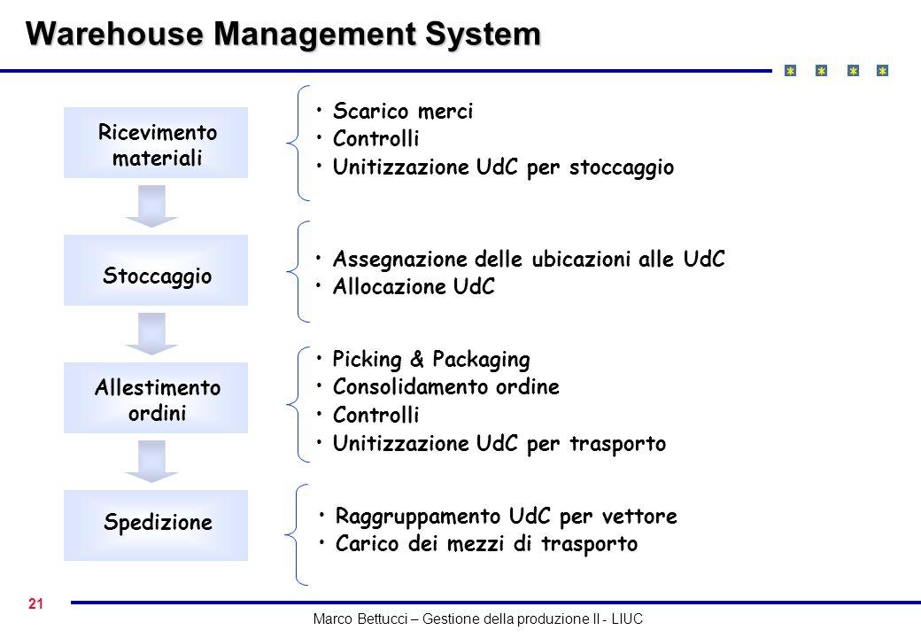 21 Marco Bettucci – Gestione della produzione II - LIUC Warehouse Management System Ricevimento materiali Stoccaggio Allestimento ordini Spedizione Sc
