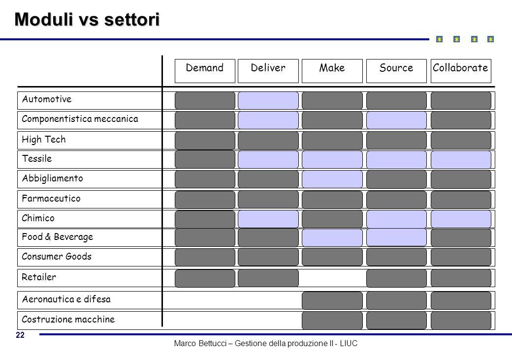 22 Marco Bettucci – Gestione della produzione II - LIUC Moduli vs settori DemandDeliverMakeCollaborateSource High Tech Aeronautica e difesa Costruzion