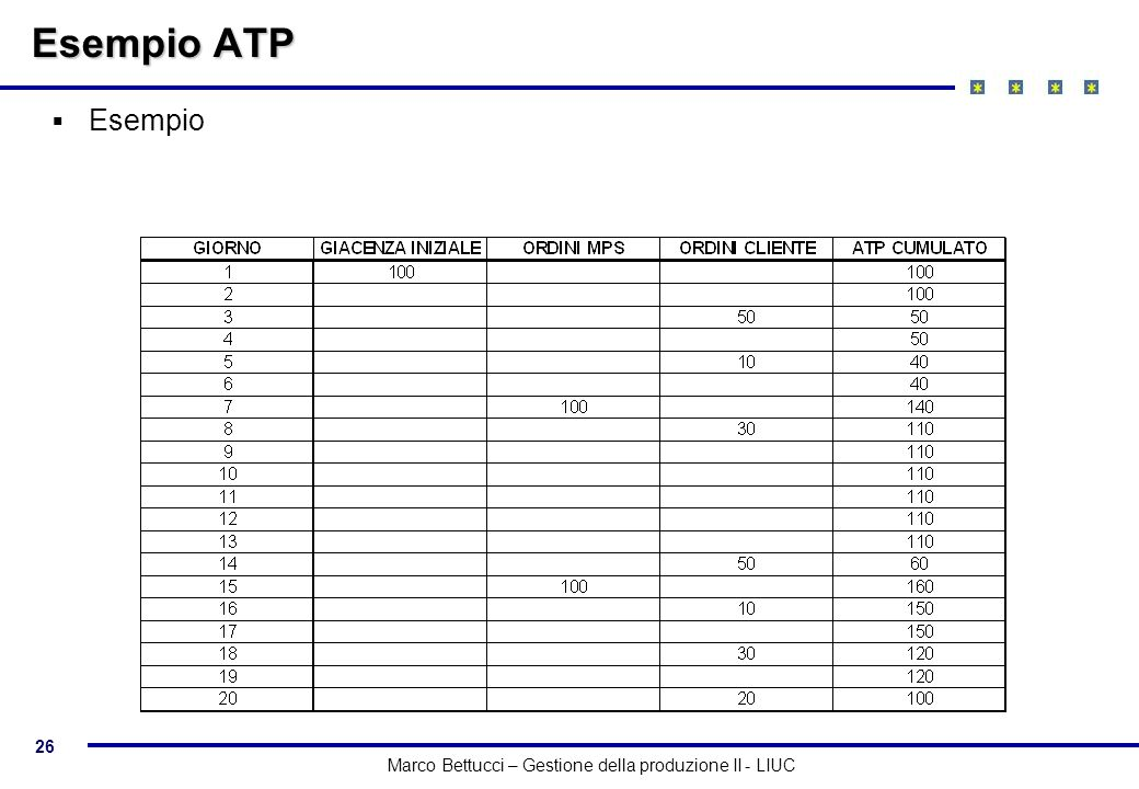26 Marco Bettucci – Gestione della produzione II - LIUC Esempio ATP Esempio
