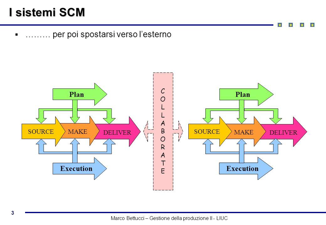 3 Marco Bettucci – Gestione della produzione II - LIUC I sistemi SCM ……… per poi spostarsi verso lesterno Plan DELIVER MAKE SOURCE Execution Plan DELI