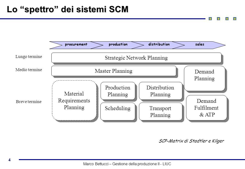 4 Marco Bettucci – Gestione della produzione II - LIUC Lo spettro dei sistemi SCM Scheduling Transport Planning Master Planning Distribution Planning