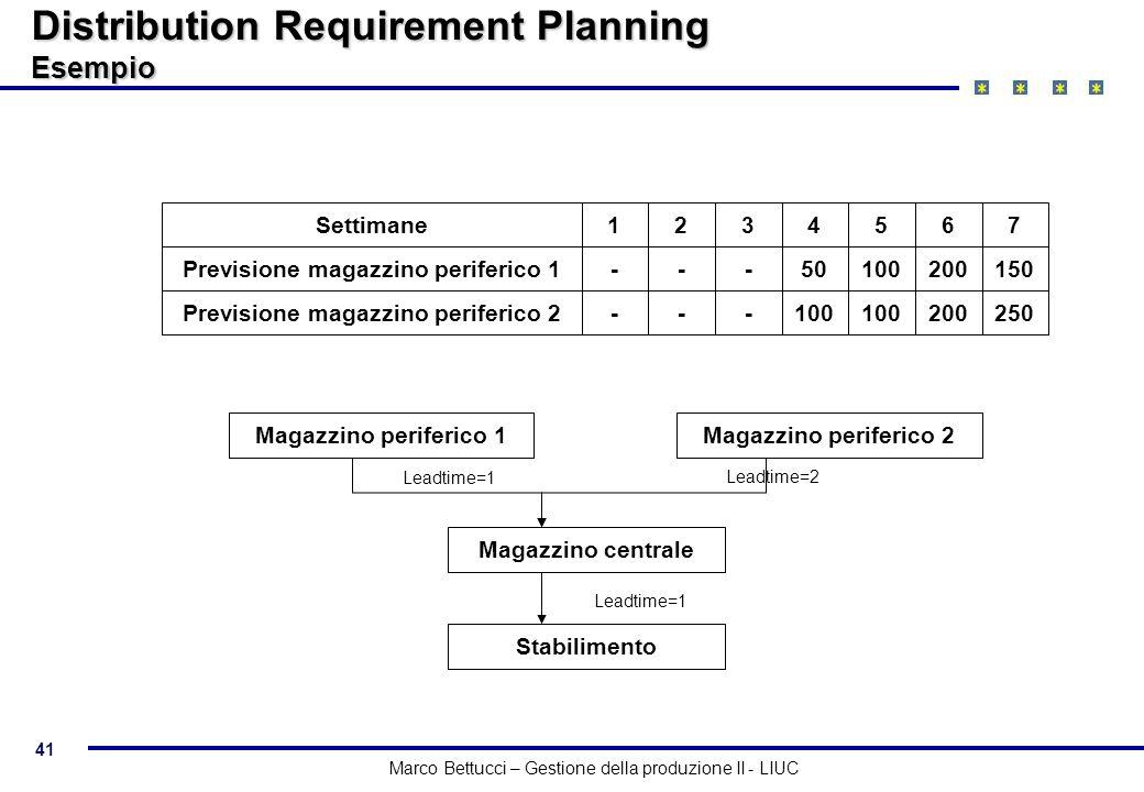 41 Marco Bettucci – Gestione della produzione II - LIUC Distribution Requirement Planning Esempio Settimane1234567 Previsione magazzino periferico 1--