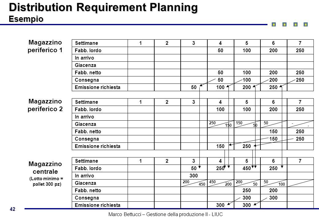 42 Marco Bettucci – Gestione della produzione II - LIUC Distribution Requirement Planning Esempio Settimane1234567 Fabb. lordo50100200250 Magazzino pe