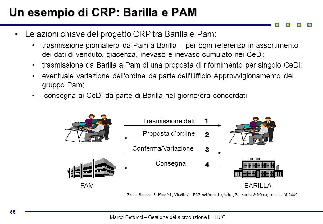 55 Marco Bettucci – Gestione della produzione II - LIUC Un esempio di CRP: Barilla e PAM Le azioni chiave del progetto CRP tra Barilla e Pam: trasmiss