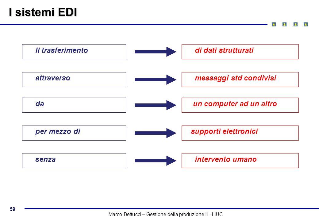 59 Marco Bettucci – Gestione della produzione II - LIUC Il trasferimento di dati strutturati attraverso messaggi std condivisi da un computer ad un al