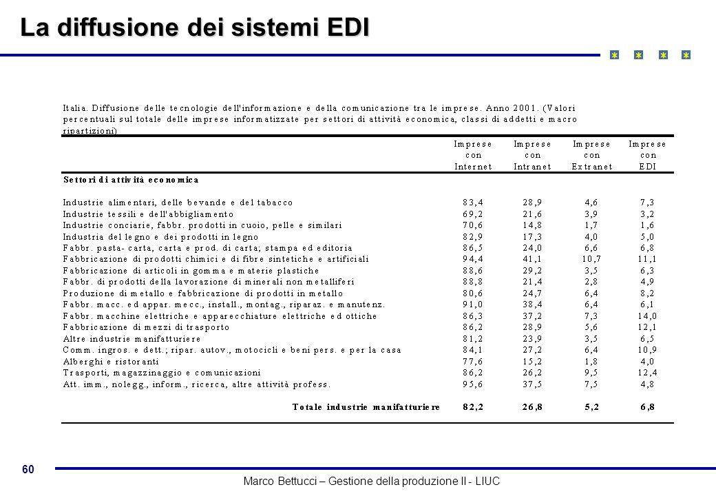 60 Marco Bettucci – Gestione della produzione II - LIUC La diffusione dei sistemi EDI