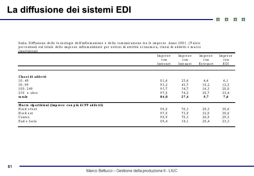 61 Marco Bettucci – Gestione della produzione II - LIUC La diffusione dei sistemi EDI