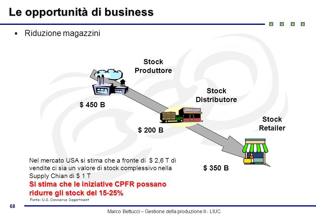 68 Marco Bettucci – Gestione della produzione II - LIUC $ 450 B $ 200 B $ 350 B Stock Produttore Stock Distributore Stock Retailer Nel mercato USA si