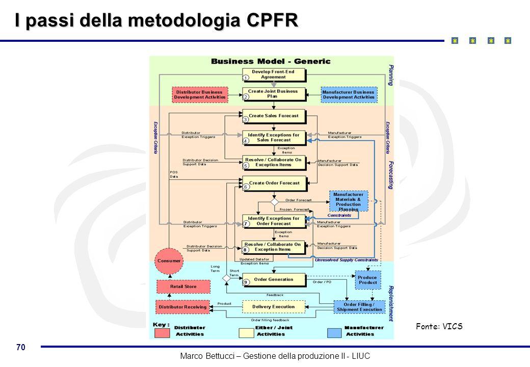 70 Marco Bettucci – Gestione della produzione II - LIUC I passi della metodologia CPFR Fonte: VICS