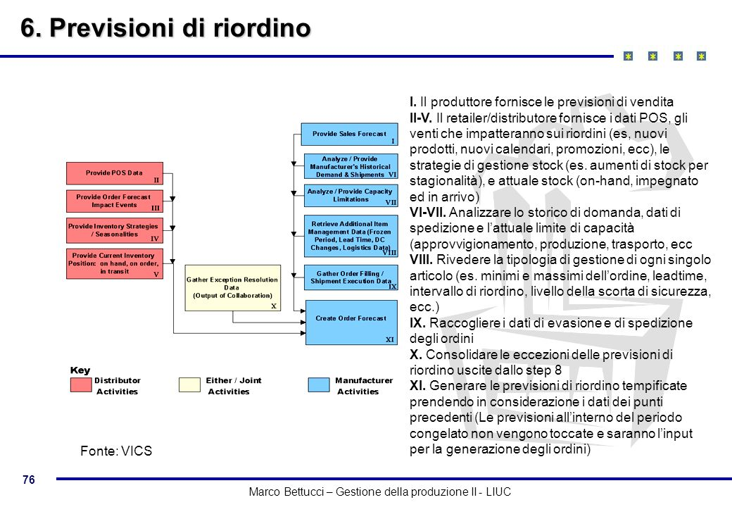 76 Marco Bettucci – Gestione della produzione II - LIUC 6. Previsioni di riordino I. Il produttore fornisce le previsioni di vendita II-V. Il retailer