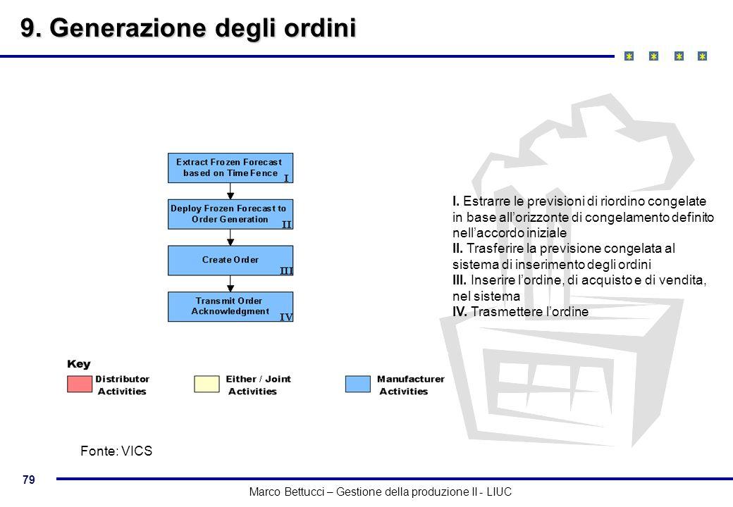 79 Marco Bettucci – Gestione della produzione II - LIUC 9. Generazione degli ordini I. Estrarre le previsioni di riordino congelate in base allorizzon