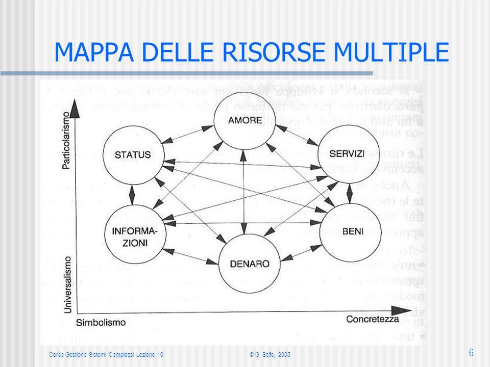 Corso Gestione Sistemi Complessi Lezione 10© G. Scifo, 2005 6 MAPPA DELLE RISORSE MULTIPLE