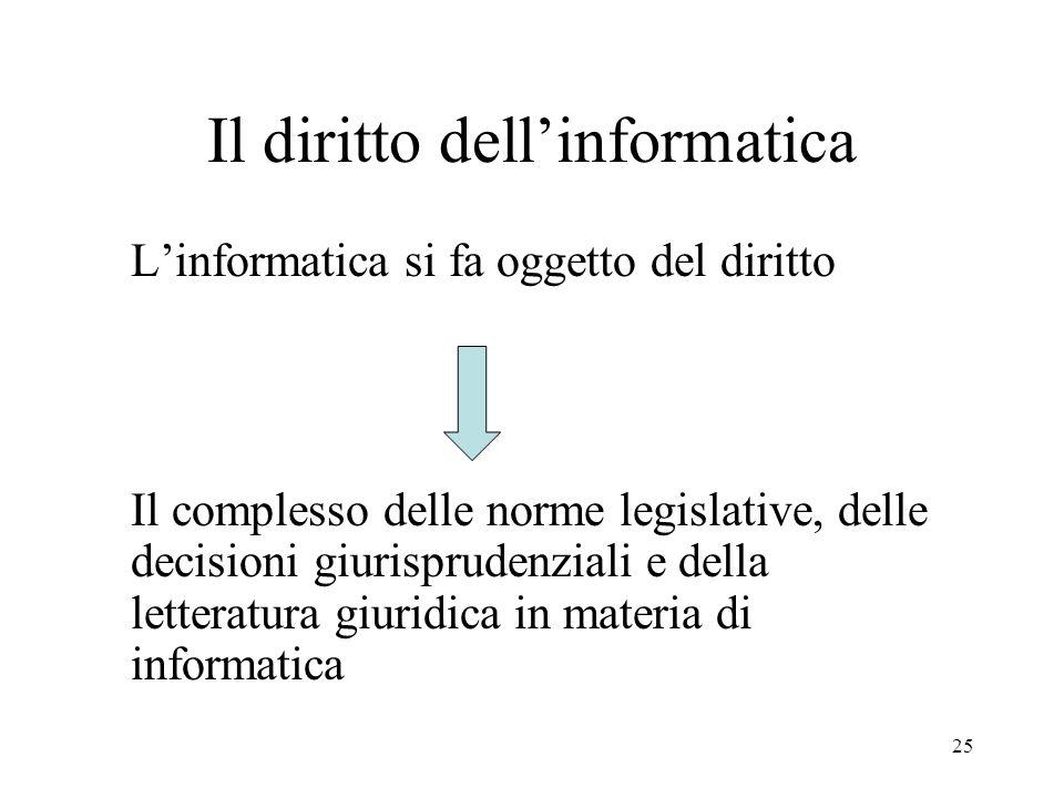 25 Il diritto dellinformatica Linformatica si fa oggetto del diritto Il complesso delle norme legislative, delle decisioni giurisprudenziali e della l