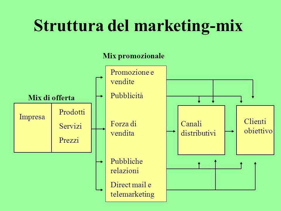 Struttura del marketing-mix Mix di offerta Impresa Prodotti Servizi Prezzi Promozione e vendite Pubblicità Forza di vendita Pubbliche relazioni Direct mail e telemarketing Mix promozionale Canali distributivi Clienti obiettivo
