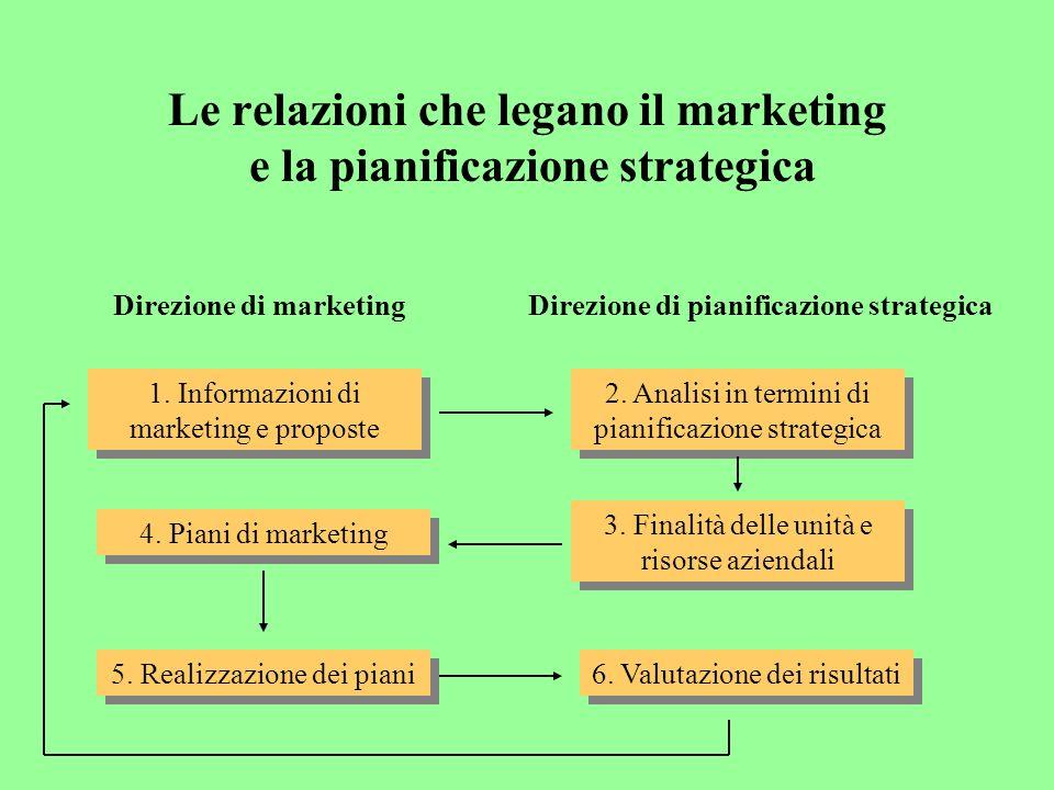 Le relazioni che legano il marketing e la pianificazione strategica Direzione di marketingDirezione di pianificazione strategica 1.