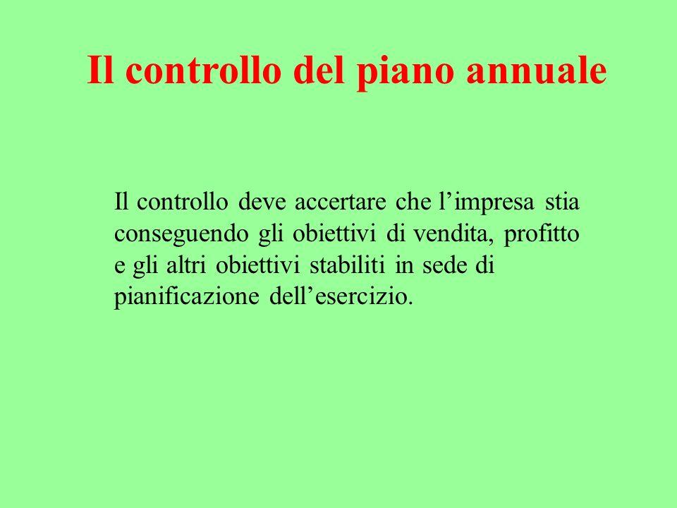 Il controllo deve accertare che limpresa stia conseguendo gli obiettivi di vendita, profitto e gli altri obiettivi stabiliti in sede di pianificazione dellesercizio.