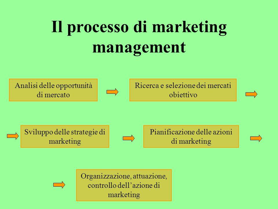 Il processo di marketing management Analisi delle opportunità di mercato Ricerca e selezione dei mercati obiettivo Sviluppo delle strategie di marketing Pianificazione delle azioni di marketing Organizzazione, attuazione, controllo dellazione di marketing