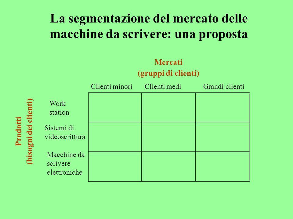 La segmentazione del mercato delle macchine da scrivere: una proposta Mercati (gruppi di clienti) Prodotti (bisogni dei clienti) Work station Sistemi di videoscrittura Macchine da scrivere elettroniche Clienti minoriClienti mediGrandi clienti