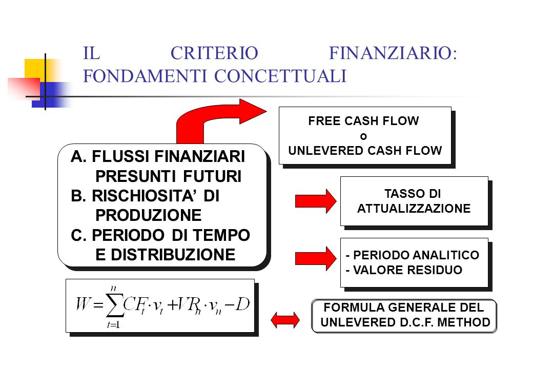 IL CRITERIO FINANZIARIO: FONDAMENTI CONCETTUALI A. FLUSSI FINANZIARI PRESUNTI FUTURI B. RISCHIOSITA DI PRODUZIONE C. PERIODO DI TEMPO E DISTRIBUZIONE