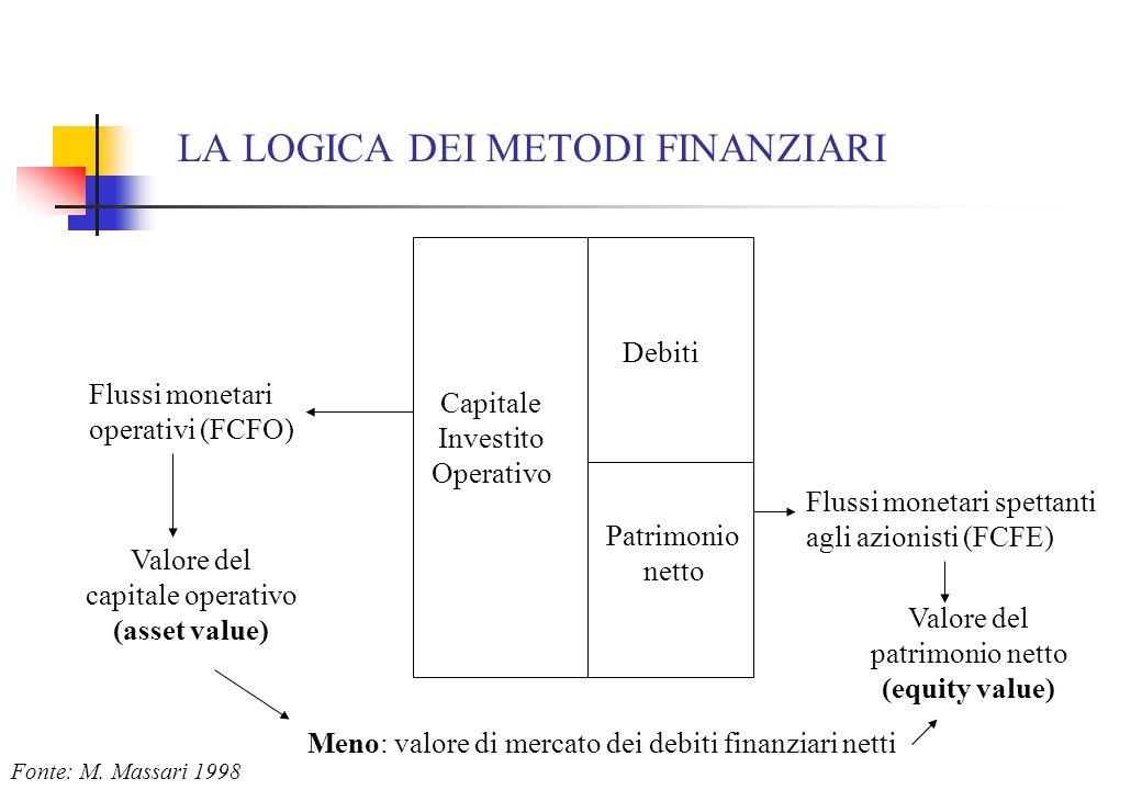 LA LOGICA DEI METODI FINANZIARI Debiti Patrimonio netto Capitale Investito Operativo Flussi monetari spettanti agli azionisti (FCFE) Meno: valore di m
