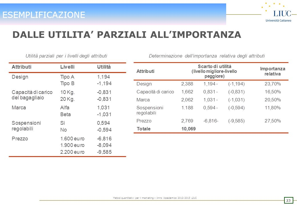 22 Metodi quantitativi per il marketing – Anno Accademico 2012-2013 LIUC ESEMPLIFICAZIONE UTILITA PARZIALI