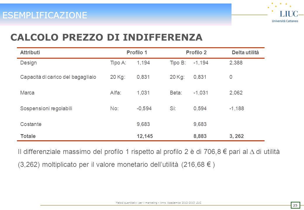 24 Metodi quantitativi per il marketing – Anno Accademico 2012-2013 LIUC ESEMPLIFICAZIONE CALCOLO VALORE DEL DELTA UTILITA Prezzo 1.600 Utilità –6,816