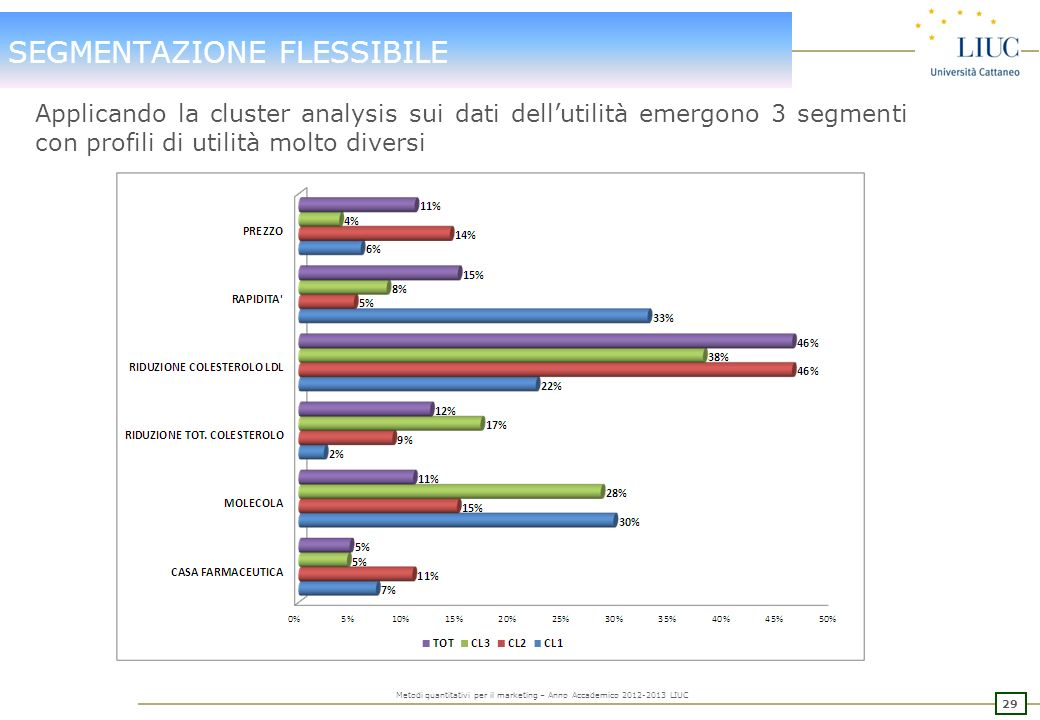28 Metodi quantitativi per il marketing – Anno Accademico 2012-2013 LIUC SEGMENTAZIONE FLESSIBILE Consideriamo limportanza a livello globale per diver