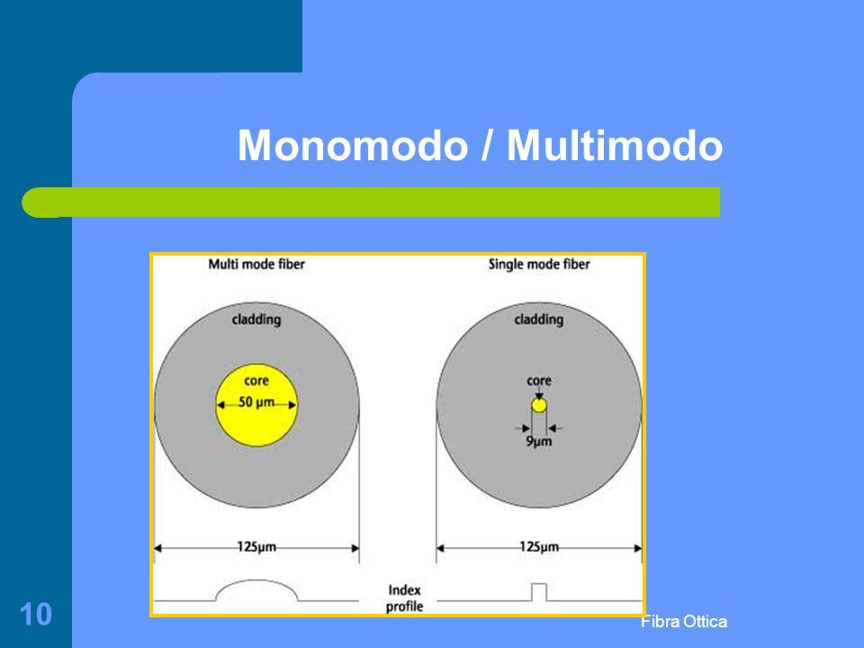 Fibra Ottica 10 Monomodo / Multimodo