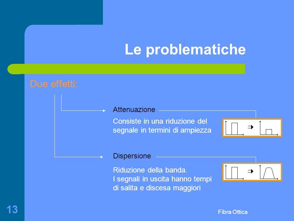 Fibra Ottica 13 Le problematiche Due effetti: Attenuazione Dispersione Consiste in una riduzione del segnale in termini di ampiezza Riduzione della banda.