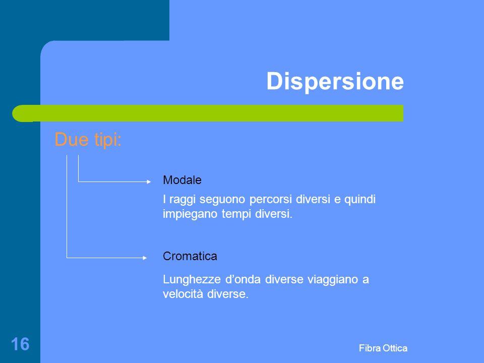 Fibra Ottica 16 Dispersione Due tipi: Modale Cromatica I raggi seguono percorsi diversi e quindi impiegano tempi diversi.