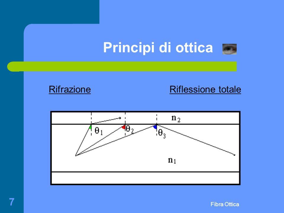 Fibra Ottica 7 Principi di ottica Riflessione totaleRifrazione