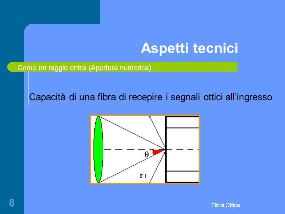 Fibra Ottica 8 Aspetti tecnici Capacità di una fibra di recepire i segnali ottici allingresso Come un raggio entra (Apertura numerica)