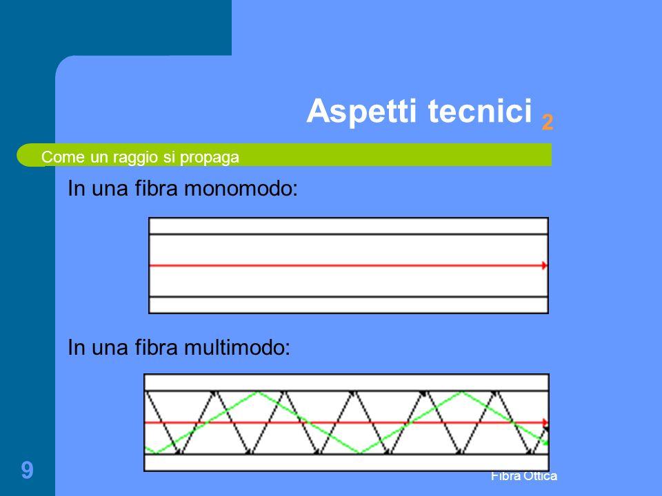 Fibra Ottica 9 Aspetti tecnici 2 In una fibra monomodo: In una fibra multimodo: Come un raggio si propaga