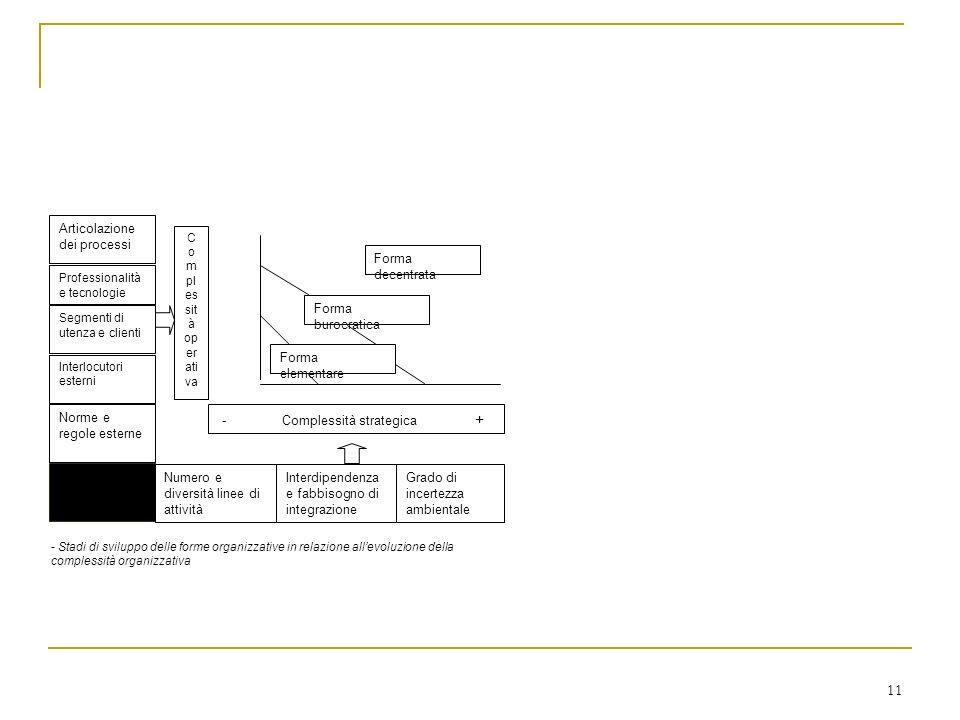 11 Articolazione dei processi Professionalità e tecnologie Segmenti di utenza e clienti Interlocutori esterni Norme e regole esterne Numero e diversit