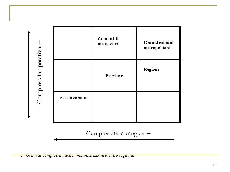 12 Province Piccoli comuni - Complessità strategica + - Complessità operativa + Regioni Grandi comuni metropolitani Comuni di medie città. - Gradi di