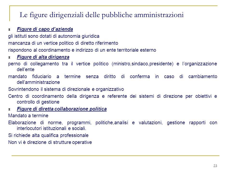 23 Le figure dirigenziali delle pubbliche amministrazioni 3 Figure di capo dazienda gli istituti sono dotati di autonomia giuridica mancanza di un ver