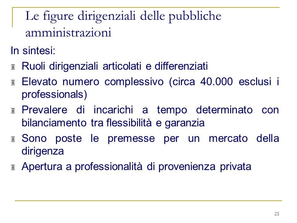 25 Le figure dirigenziali delle pubbliche amministrazioni In sintesi: 3 Ruoli dirigenziali articolati e differenziati 3 Elevato numero complessivo (ci