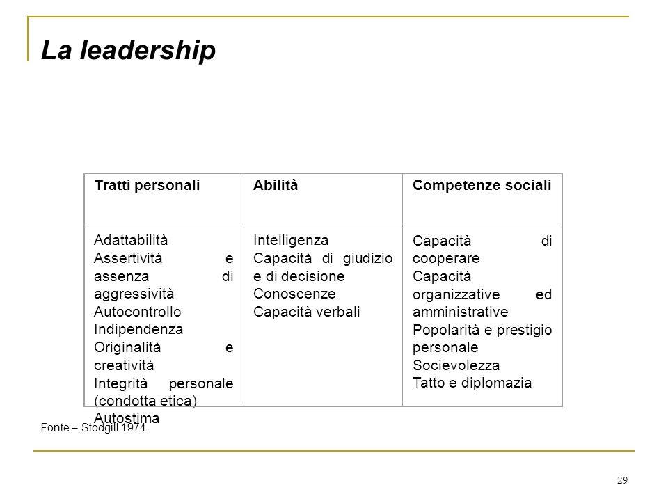 29 La leadership Tratti personaliAbilitàCompetenze sociali Adattabilità Assertività e assenza di aggressività Autocontrollo Indipendenza Originalità e