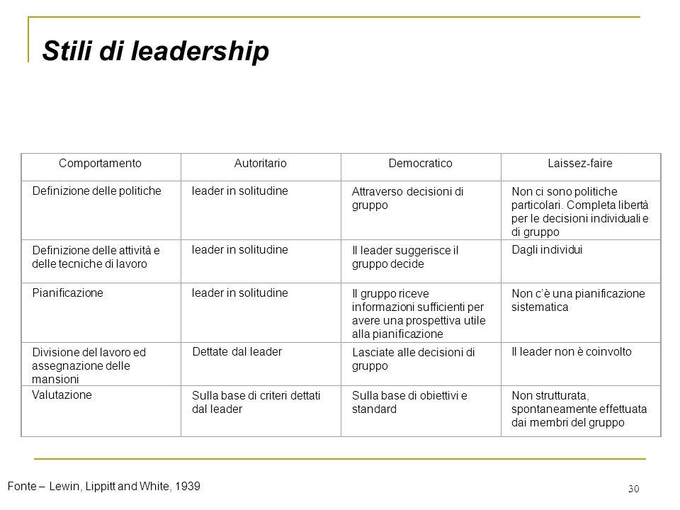 30 Stili di leadership ComportamentoAutoritarioDemocraticoLaissez-faire Definizione delle politicheleader in solitudineAttraverso decisioni di gruppo