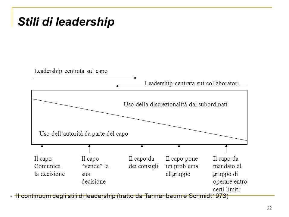 32 Stili di leadership Uso dellautorità da parte del capo Uso della discrezionalità dai subordinati Il capo Comunica la decisione Il capo vende la sua