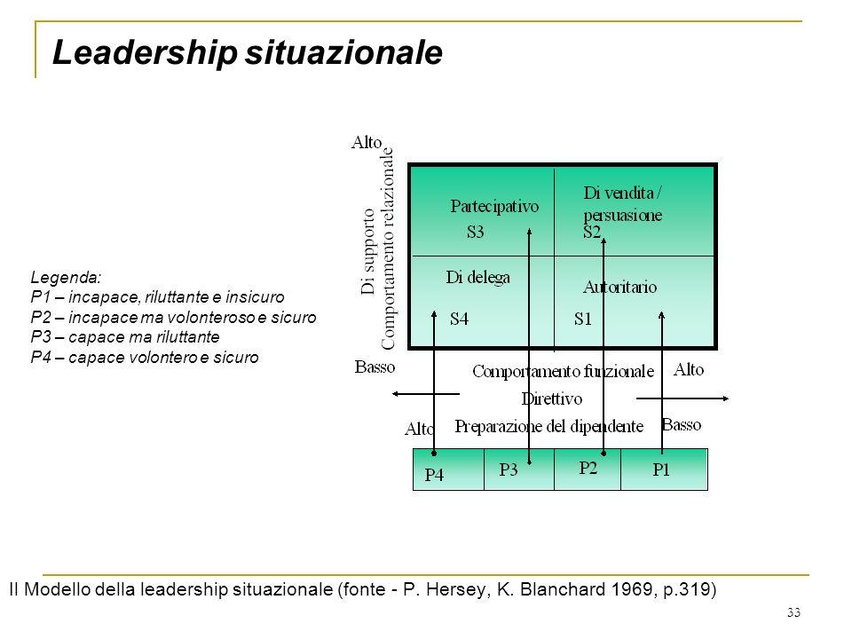 33 Leadership situazionale Legenda: P1 – incapace, riluttante e insicuro P2 – incapace ma volonteroso e sicuro P3 – capace ma riluttante P4 – capace v