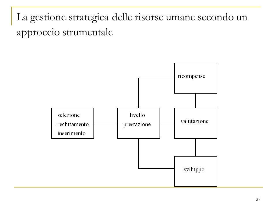 37 La gestione strategica delle risorse umane secondo un approccio strumentale